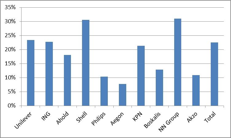Percentage Van De Aandeelhouders Nu Nederlandse Dividendbelasting Niet Kunnen Verrekenen En Dus Baat Hebben Bij Kabinetsplannen