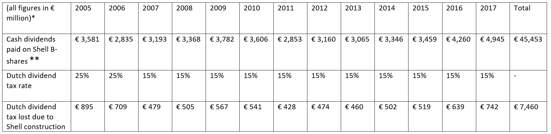 Tax avoidance or state aid? Shell and the Dutch tax authority