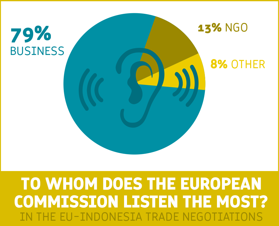 Open for business  How corporate lobbyists influence the EU